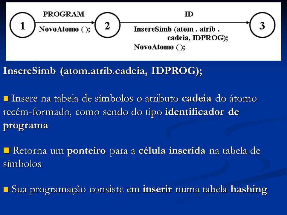 InsereSimb (atom.atrib.cadeia, IDPROG); Insere na tabela de símbolos o atributo cadeia do átomo recém-formado, como sendo do tipo identificador de pro