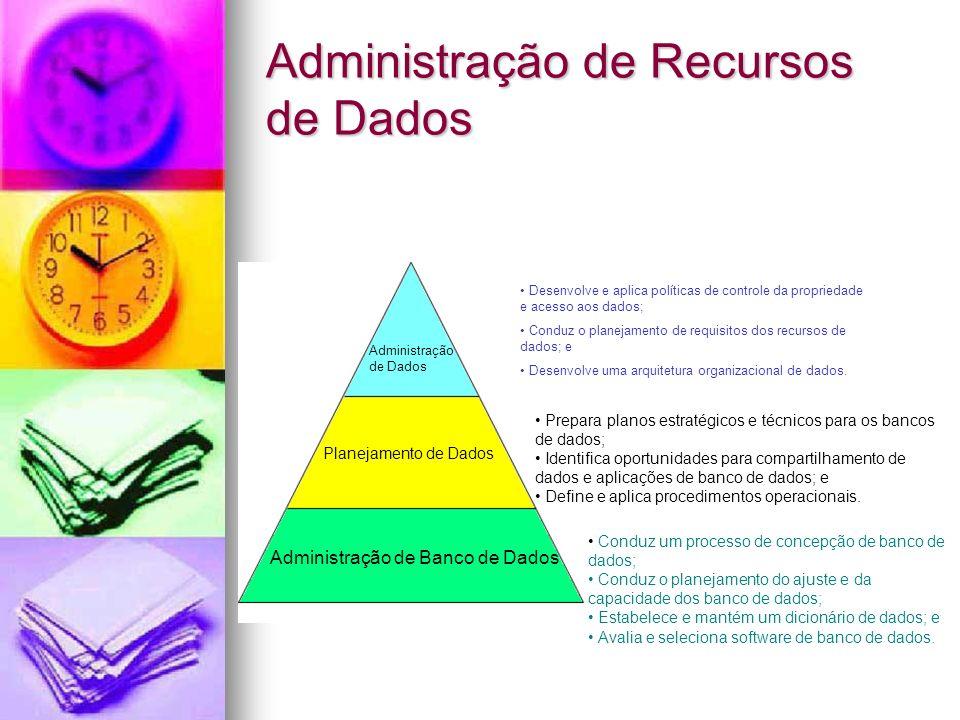 Administração de Recursos de Dados Administração de Dados Planejamento de Dados Administração de Banco de Dados Desenvolve e aplica políticas de contr