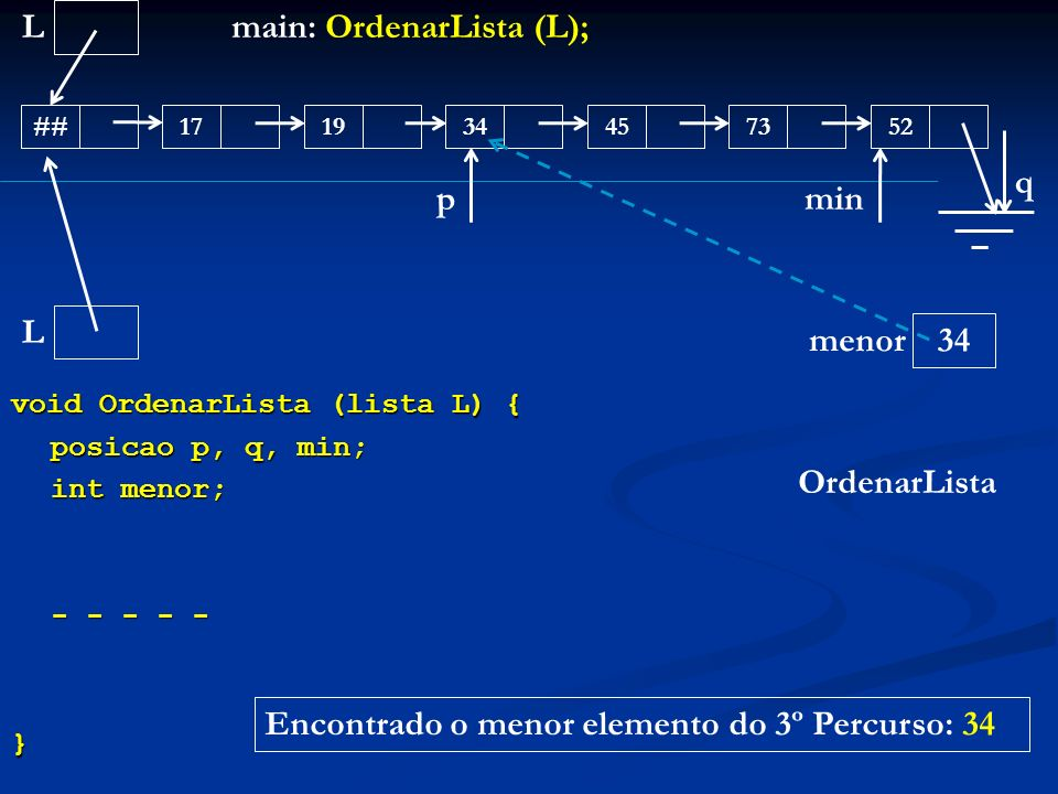 void OrdenarLista (lista L) { posicao p, q, min; int menor; - - - - - } L ##171945345273 main: OrdenarLista (L); OrdenarLista L menor q p 34 min Encon