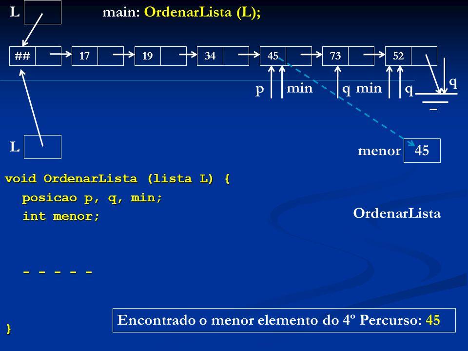 void OrdenarLista (lista L) { posicao p, q, min; int menor; - - - - - } L ##171945345273 main: OrdenarLista (L); OrdenarLista L menor q 45 min p q q E