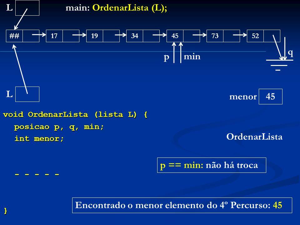 void OrdenarLista (lista L) { posicao p, q, min; int menor; - - - - - } L ##171945345273 main: OrdenarLista (L); OrdenarLista L menor q 45 pmin Encont