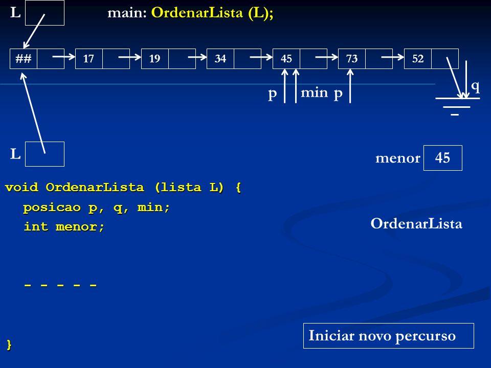 void OrdenarLista (lista L) { posicao p, q, min; int menor; - - - - - } L ##171945345273 main: OrdenarLista (L); OrdenarLista L menor q 45 pmin Inicia