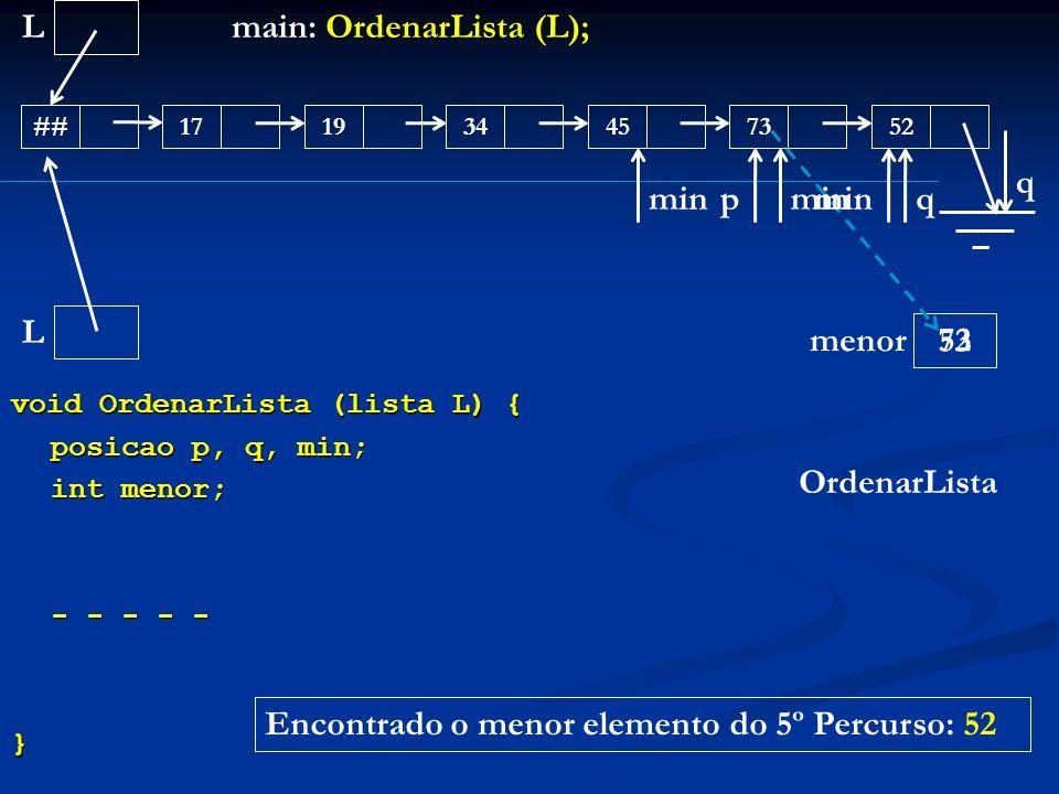 void OrdenarLista (lista L) { posicao p, q, min; int menor; - - - - - } L ##171945345273 main: OrdenarLista (L); OrdenarLista L menor q 73 minp q 52 m