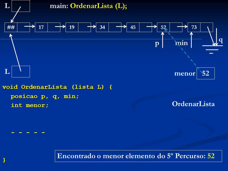 void OrdenarLista (lista L) { posicao p, q, min; int menor; - - - - - } L ##171945347352 main: OrdenarLista (L); OrdenarLista L menor q p 52 min Encon