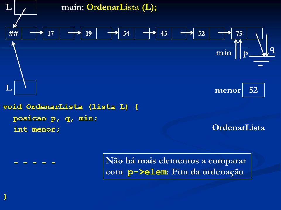 void OrdenarLista (lista L) { posicao p, q, min; int menor; - - - - - } L ##171945347352 main: OrdenarLista (L); OrdenarLista L menor q 52 min p Não h