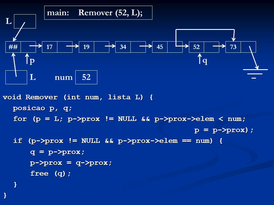 void Remover (int num, lista L) { posicao p, q; for (p = L; p->prox != NULL && p->prox->elem prox != NULL && p->prox->elem < num; p = p->prox); if (p-