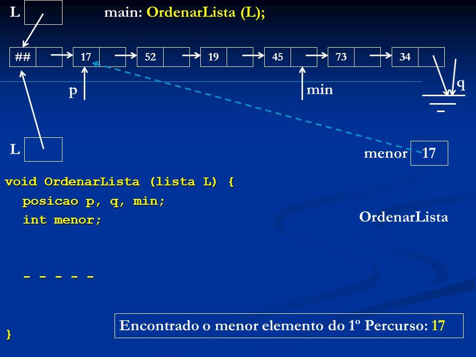 void OrdenarLista (lista L) { posicao p, q, min; int menor; - - - - - } L ##175245193473 main: OrdenarLista (L); OrdenarLista L menor p 17 min q Encon