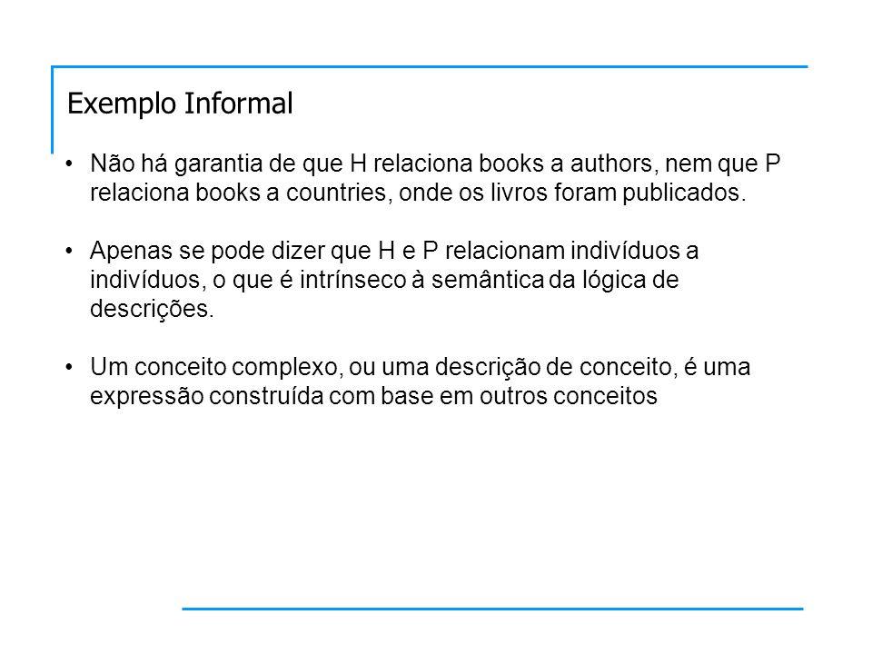 Não há garantia de que H relaciona books a authors, nem que P relaciona books a countries, onde os livros foram publicados.
