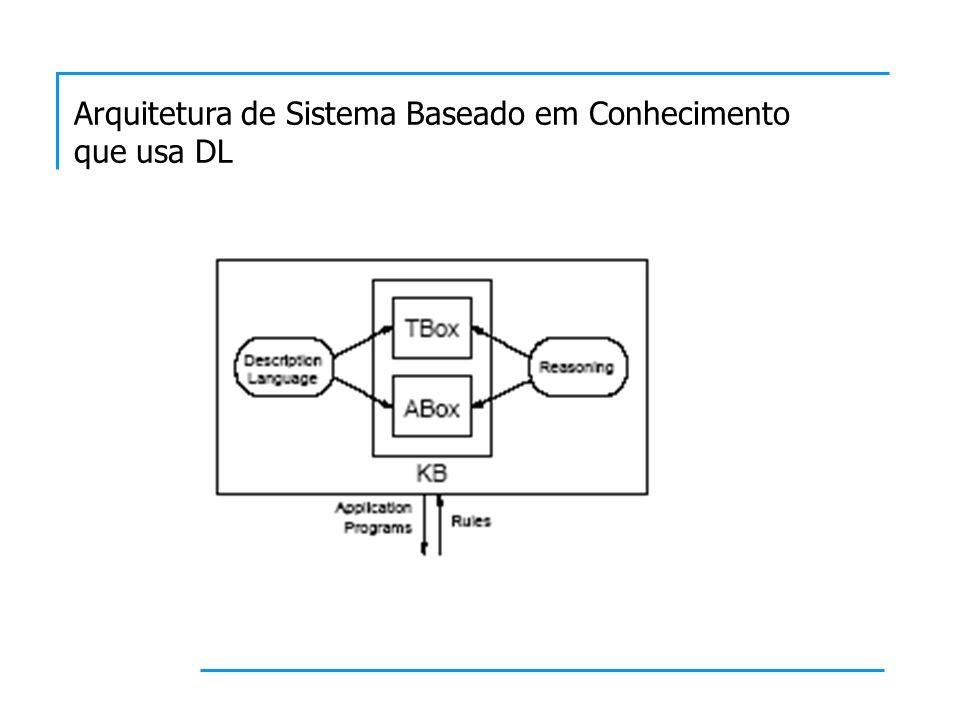 Arquitetura de Sistema Baseado em Conhecimento que usa DL