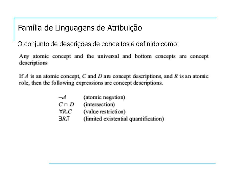 O conjunto de descrições de conceitos é definido como: Família de Linguagens de Atribuição