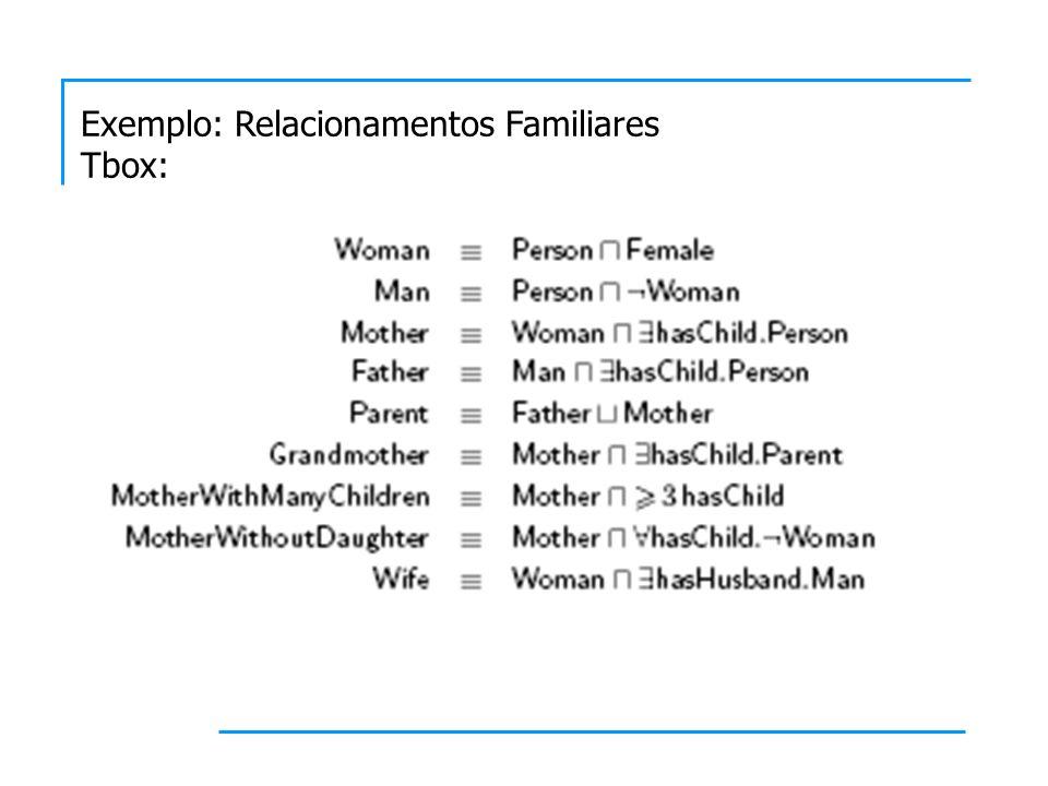 Exemplo: Relacionamentos Familiares Tbox:
