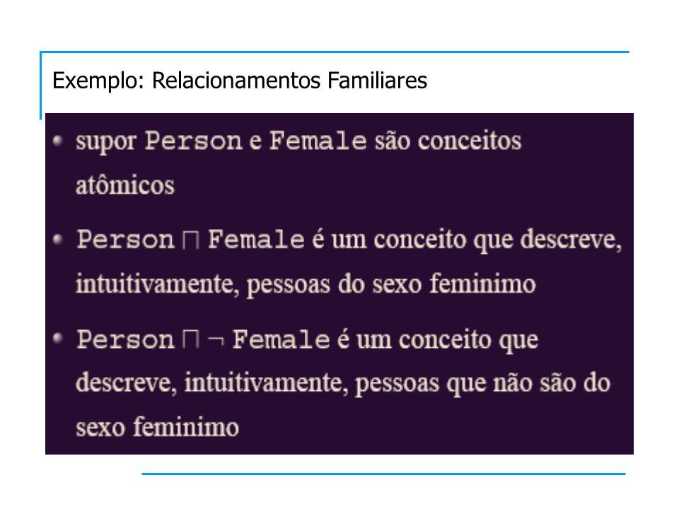 Exemplo: Relacionamentos Familiares