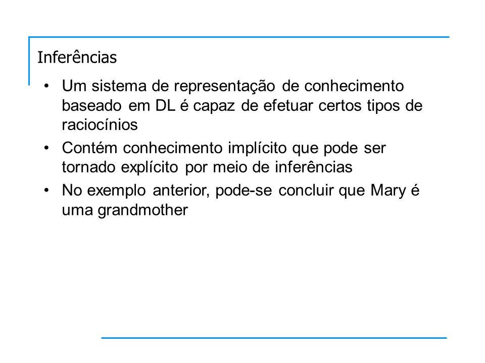 Inferências Um sistema de representação de conhecimento baseado em DL é capaz de efetuar certos tipos de raciocínios Contém conhecimento implícito que pode ser tornado explícito por meio de inferências No exemplo anterior, pode-se concluir que Mary é uma grandmother