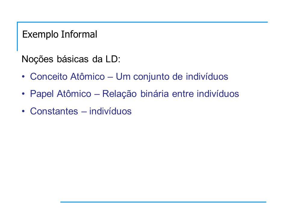 Noções básicas da LD: Conceito Atômico – Um conjunto de indivíduos Papel Atômico – Relação binária entre indivíduos Constantes – indivíduos Exemplo Informal