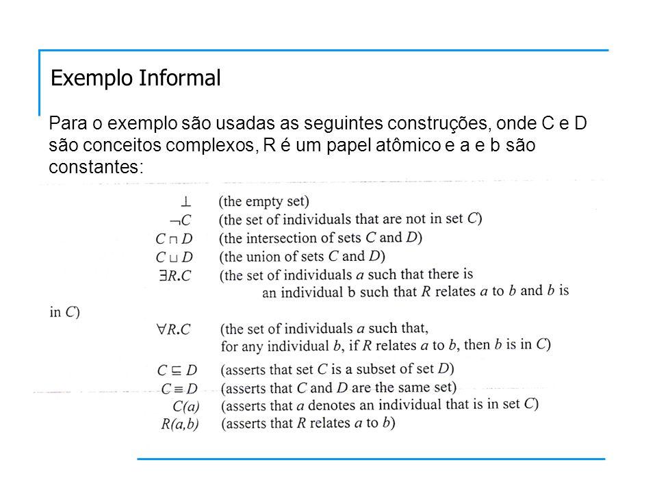 Seja o alfabeto composto pelos conceitos atômicos, papéis atômicos e constantes: Exemplo Informal