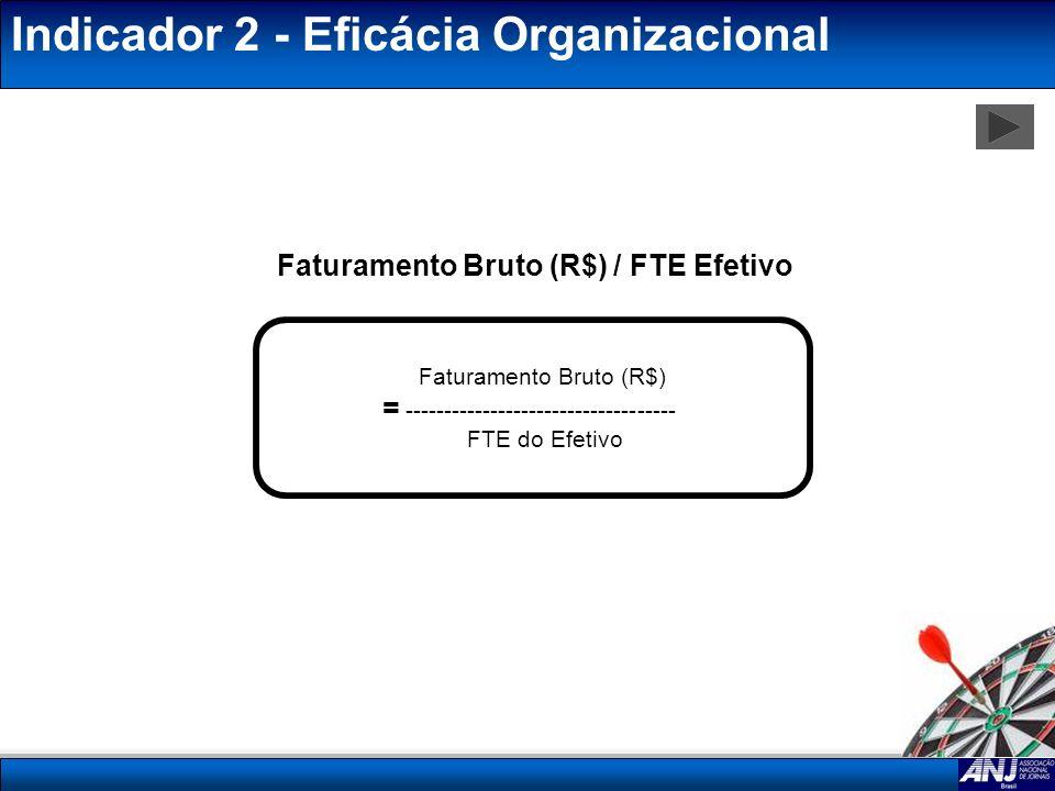 Indicador 2 - Eficácia Organizacional Faturamento Bruto (R$) / FTE Efetivo Faturamento Bruto (R$) = ----------------------------------- FTE do Efetivo