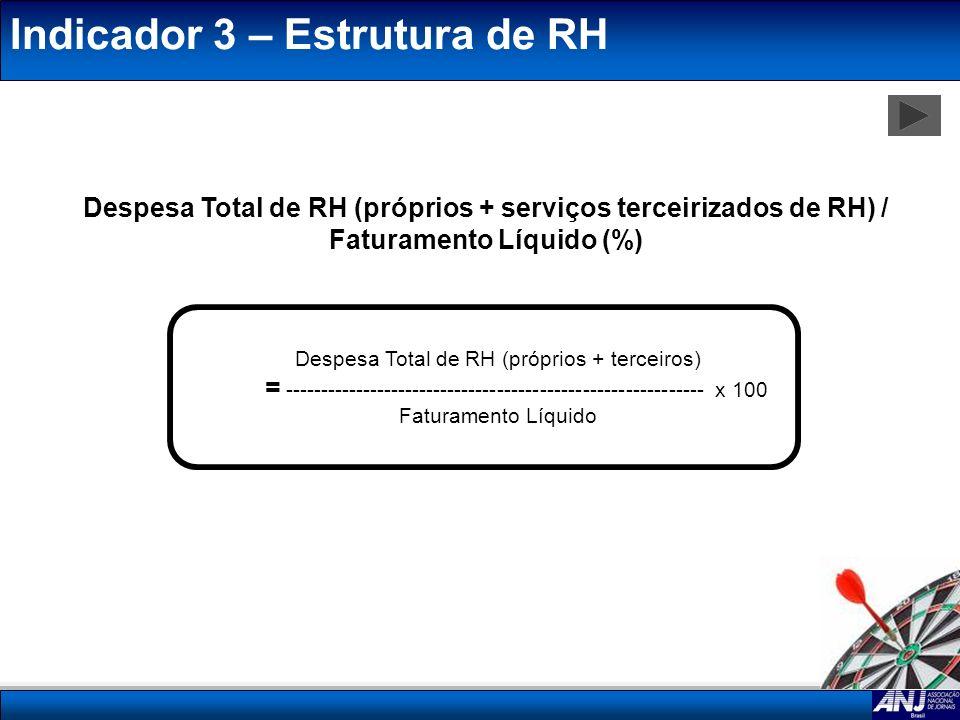 Indicador 3 – Estrutura de RH Despesa Total de RH (próprios + serviços terceirizados de RH) / Faturamento Líquido (%) Despesa Total de RH (próprios +