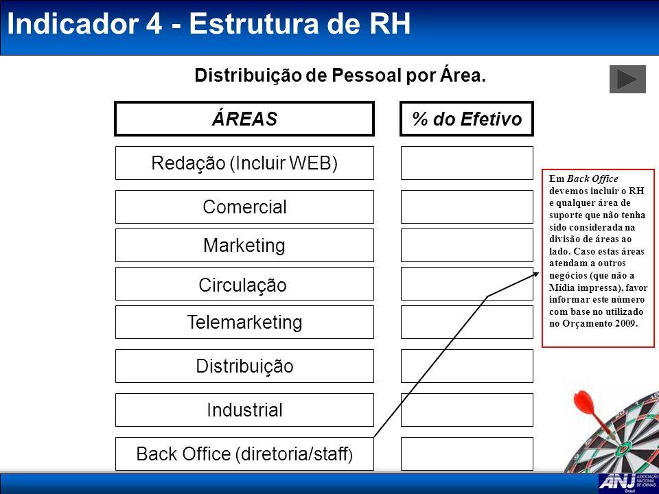 Indicador 4 - Estrutura de RH Distribuição de Pessoal por Área. ÁREAS% do Efetivo Redação (Incluir WEB) Comercial Telemarketing Distribuição Industria