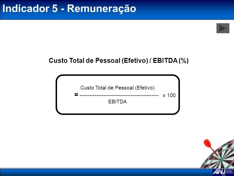 Indicador 5 - Remuneração Custo Total de Pessoal (Efetivo) / EBITDA (%) Custo Total de Pessoal (Efetivo) = -------------------------------------------