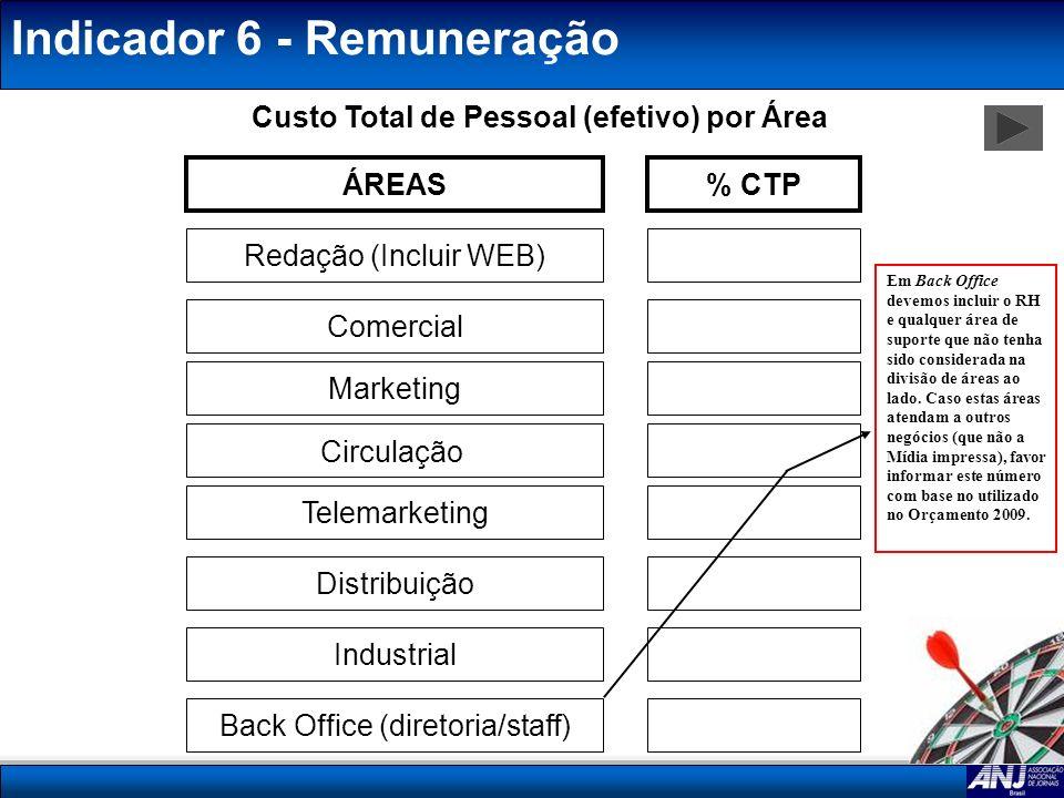 Indicador 6 - Remuneração Custo Total de Pessoal (efetivo) por Área ÁREAS% CTP Redação (Incluir WEB) Comercial Telemarketing Distribuição Industrial B