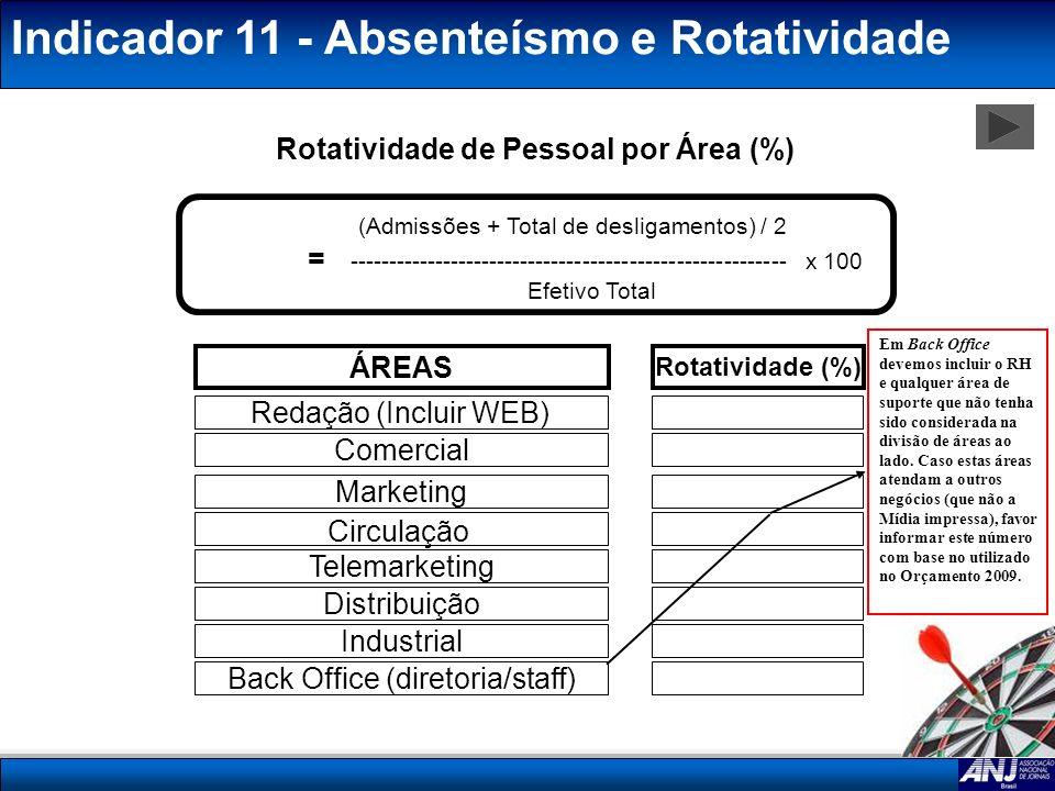 Indicador 11 - Absenteísmo e Rotatividade (Admissões + Total de desligamentos) / 2 = -------------------------------------------------------- x 100 Ef