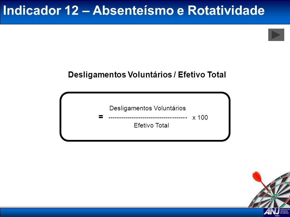 Indicador 12 – Absenteísmo e Rotatividade Desligamentos Voluntários / Efetivo Total Desligamentos Voluntários = -------------------------------------
