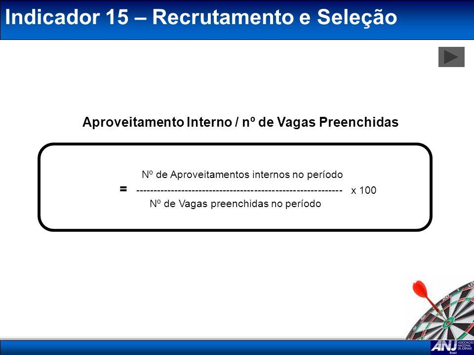 Indicador 15 – Recrutamento e Seleção Nº de Aproveitamentos internos no período = ----------------------------------------------------------- x 100 Nº