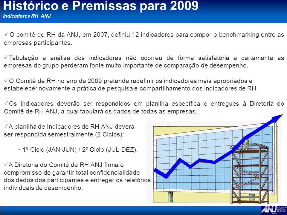 Histórico e Premissas para 2009 Indicadores RH ANJ O comitê de RH da ANJ, em 2007, definiu 12 indicadores para compor o benchmarking entre as empresas