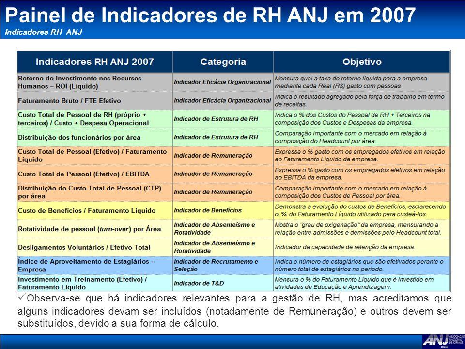 Painel de Indicadores de RH ANJ em 2007 Indicadores RH ANJ Observa-se que há indicadores relevantes para a gestão de RH, mas acreditamos que alguns in