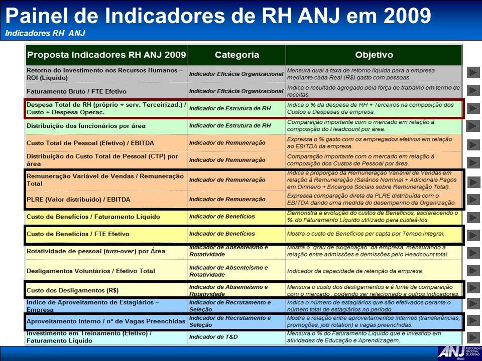 Mudanças 2007 x 2009 Indicador alterado em 2009: Despesa Total de RH (próprio + terceiros) / Custo + Despesa Operacional x A Diretoria do Comitê de RH ANJ acredita que a abordagem em termos de Despesa Total de RH é mais completa, por considerar não só o custo da Remuneração, como também os custos de funcionamento da área + os custos de contratação de serviços terceirizados em RH (recrutamento e seleção, Exames admissionais/demissionais etc).