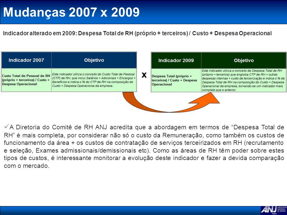 Mudanças 2007 x 2009 Indicador alterado em 2009: Despesa Total de RH (próprio + terceiros) / Custo + Despesa Operacional x A Diretoria do Comitê de RH