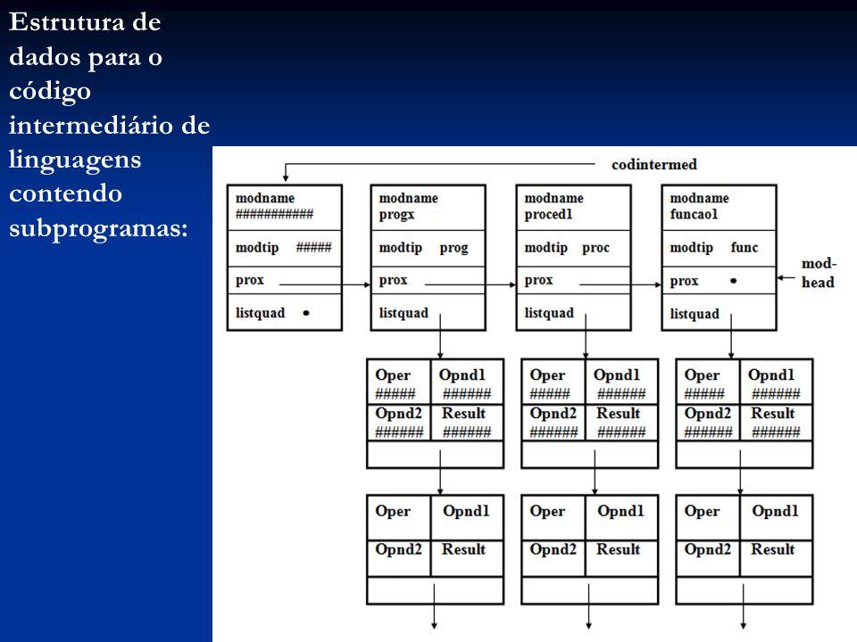 Estrutura de dados para o código intermediário de linguagens contendo subprogramas: