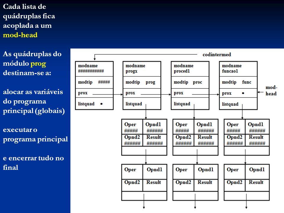 Cada lista de quádruplas fica acoplada a um mod-head As quádruplas do módulo prog destinam-se a: alocar as variáveis do programa principal (globais) e