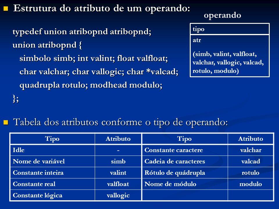 Estrutura do atributo de um operando: Estrutura do atributo de um operando: typedef union atribopnd atribopnd; union atribopnd { simbolo simb; int val