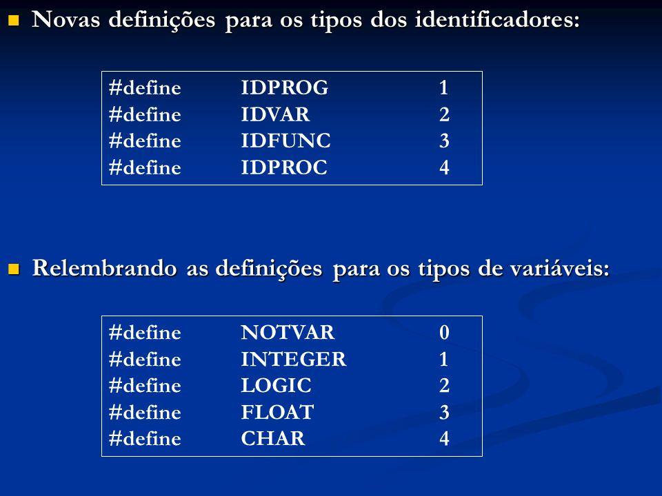 Novas definições para os tipos dos identificadores: Novas definições para os tipos dos identificadores: Relembrando as definições para os tipos de var