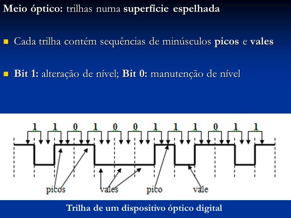 Meio óptico: trilhas numa superfície espelhada A leitura da trilha é feita pela emissão de raio laser sobre ela A leitura da trilha é feita pela emissão de raio laser sobre ela O ângulo de reflexão do raio é diferente para picos e vales; isso é captado pelo receptor do reflexo O ângulo de reflexão do raio é diferente para picos e vales; isso é captado pelo receptor do reflexo Trilha de um dispositivo óptico digital