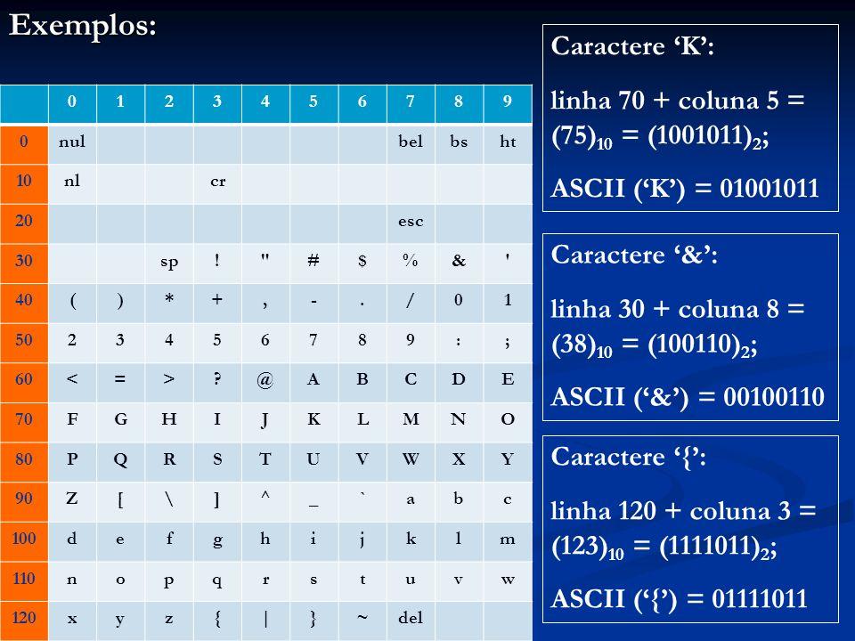 Para maior clareza, os códigos estarão em decimal 0123456789 0nulbelbsht 10nlcr 20esc 30sp! #$%& 40()*+,-./01 5023456789:; 60<=>?@ABCDE 70FGHIJKLMNO 80PQRSTUVWXY 90Z[\]^_ ` abc 100defghijklm 110nopqrstuvw 120xyz{|}~del Exemplos: ASCII (K) = 75 ASCII (&) = 38 ASCII ({) = 123 Esses valores são as representações internas dos caracteres