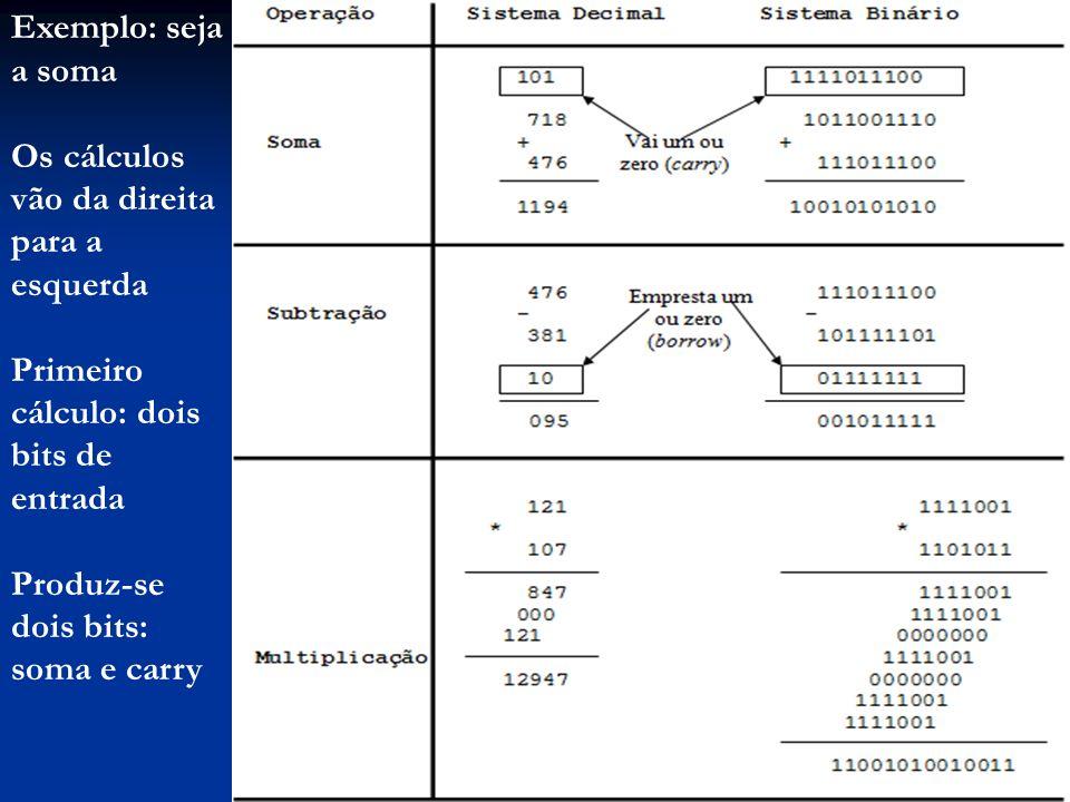 Segundo cálculo: três bits de entrada (carry do cálculo anterior) Também produz-se dois bits: soma e carry