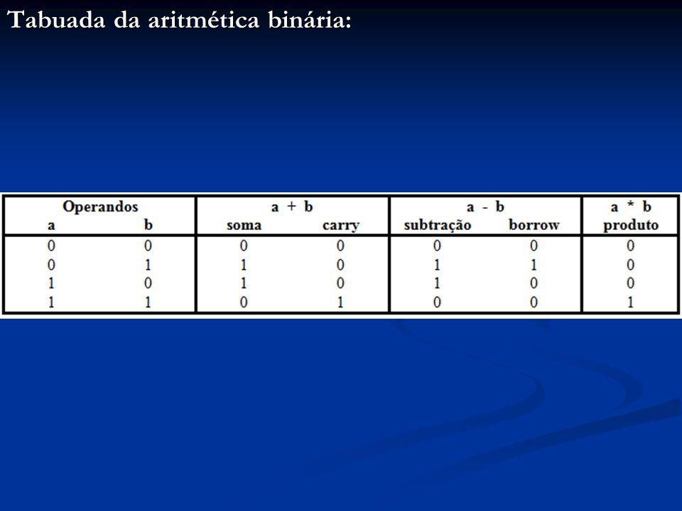 Valores e operações lógicas: O resultado do teste de uma condição é um de apenas dois valores possíveis: O resultado do teste de uma condição é um de apenas dois valores possíveis: Verdade ou Falso Estes valores são denominados valores lógicos Estes valores são denominados valores lógicos Valores lógicos não são números, mas podem ser convenientemente mapeados nos dígitos binários: Valores lógicos não são números, mas podem ser convenientemente mapeados nos dígitos binários: 1 = Verdade e 0 = Falso