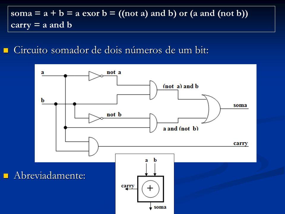 Somador de dois números com dois ou mais bits: Pode ser a concatenação de vários somadores de três bits cada: Pode ser a concatenação de vários somadores de três bits cada: soma = a exor b exor c-in c-out = (a and b) or (a and c-in) or (b and c-in))