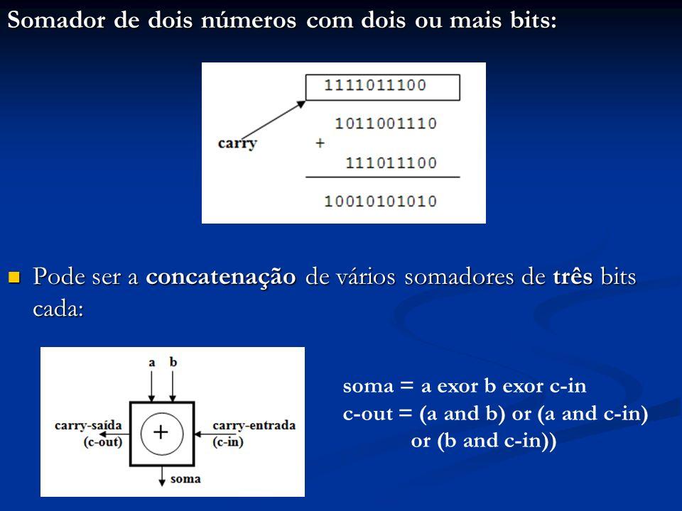 Exemplo: somador de dois números de 4 bits: Seu nome é somador com propagação de carry Seu nome é somador com propagação de carry