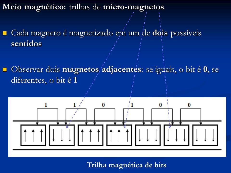 Meio magnético: trilhas de micro-magnetos Na figura, os bits armazenados são 110100 Na figura, os bits armazenados são 110100 A leitura da trilha é feita por uma cabeça detectora de alteração do sentido de magnetização dos magnetos A leitura da trilha é feita por uma cabeça detectora de alteração do sentido de magnetização dos magnetos Trilha magnética de bits