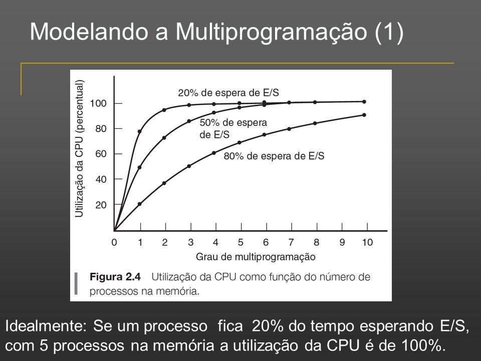 Modelando a Multiprogramação (1) Idealmente: Se um processo fica 20% do tempo esperando E/S, com 5 processos na memória a utilização da CPU é de 100%.