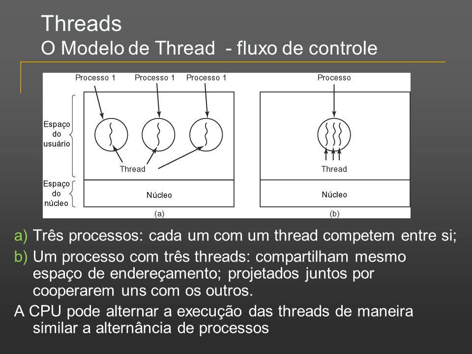 Threads O Modelo de Thread - fluxo de controle a)Três processos: cada um com um thread competem entre si; b)Um processo com três threads: compartilham