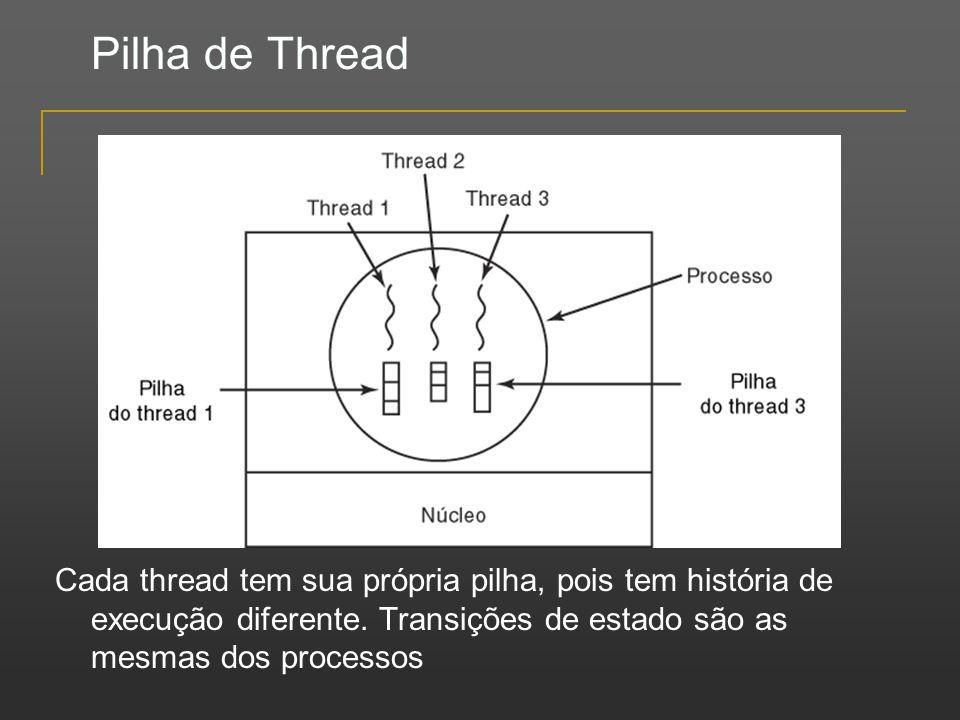 Pilha de Thread Cada thread tem sua própria pilha, pois tem história de execução diferente. Transições de estado são as mesmas dos processos