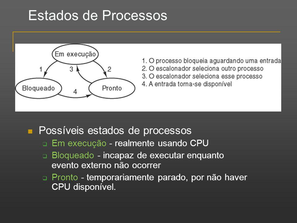 Estados de Processos Possíveis estados de processos Em execução - realmente usando CPU Bloqueado - incapaz de executar enquanto evento externo não oco