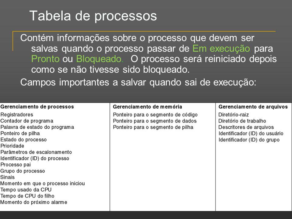 Tabela de processos Contém informações sobre o processo que devem ser salvas quando o processo passar de Em execução para Pronto ou Bloqueado. O proce