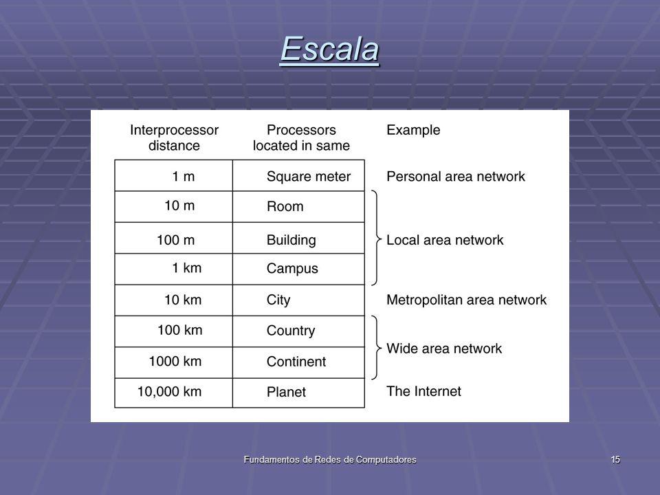 Fundamentos de Redes de Computadores15 Escala
