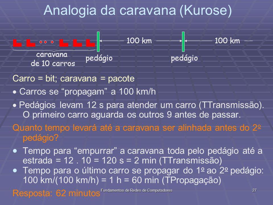 Fundamentos de Redes de Computadores27 Carro = bit; caravana = pacote Carros se propagam a 100 km/h Pedágios levam 12 s para atender um carro (TTransmissão).