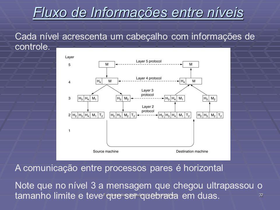 Fundamentos de Redes de Computadores32 Fluxo de Informações entre níveis Cada nível acrescenta um cabeçalho com informações de controle.